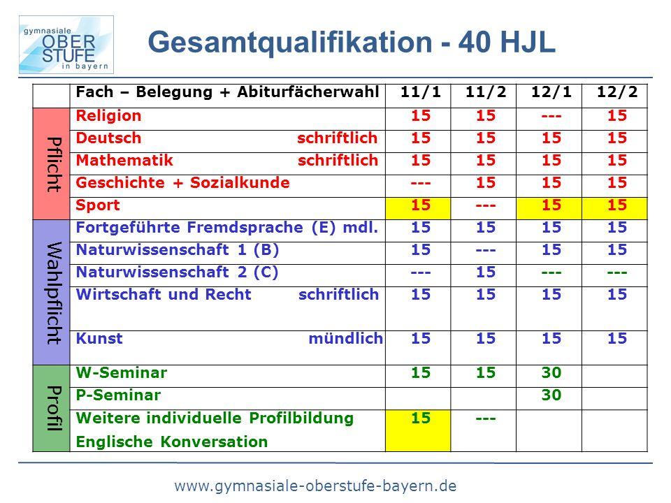 www.gymnasiale-oberstufe-bayern.de Gesamtqualifikation - 40 HJL Fach – Belegung + Abiturfächerwahl11/111/212/112/2 Pflicht Religion15 ---15 Deutsch sc
