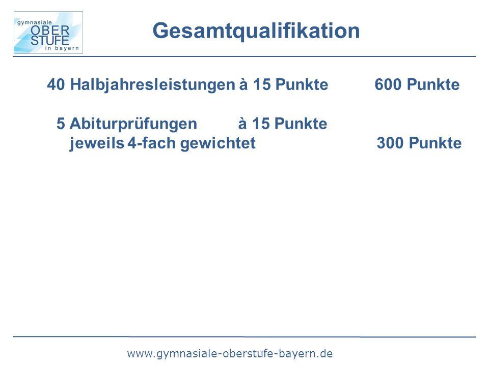 www.gymnasiale-oberstufe-bayern.de Gesamtqualifikation 40 Halbjahresleistungen à 15 Punkte 600 Punkte 5 Abiturprüfungen à 15 Punkte jeweils 4-fach gewichtet 300 Punkte