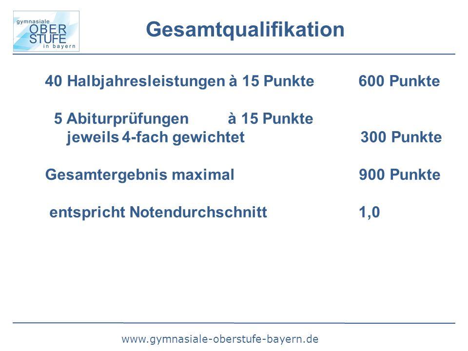 www.gymnasiale-oberstufe-bayern.de Gesamtqualifikation 40 Halbjahresleistungen à 15 Punkte 600 Punkte 5 Abiturprüfungen à 15 Punkte jeweils 4-fach gewichtet 300 Punkte Gesamtergebnis maximal 900 Punkte entspricht Notendurchschnitt 1,0