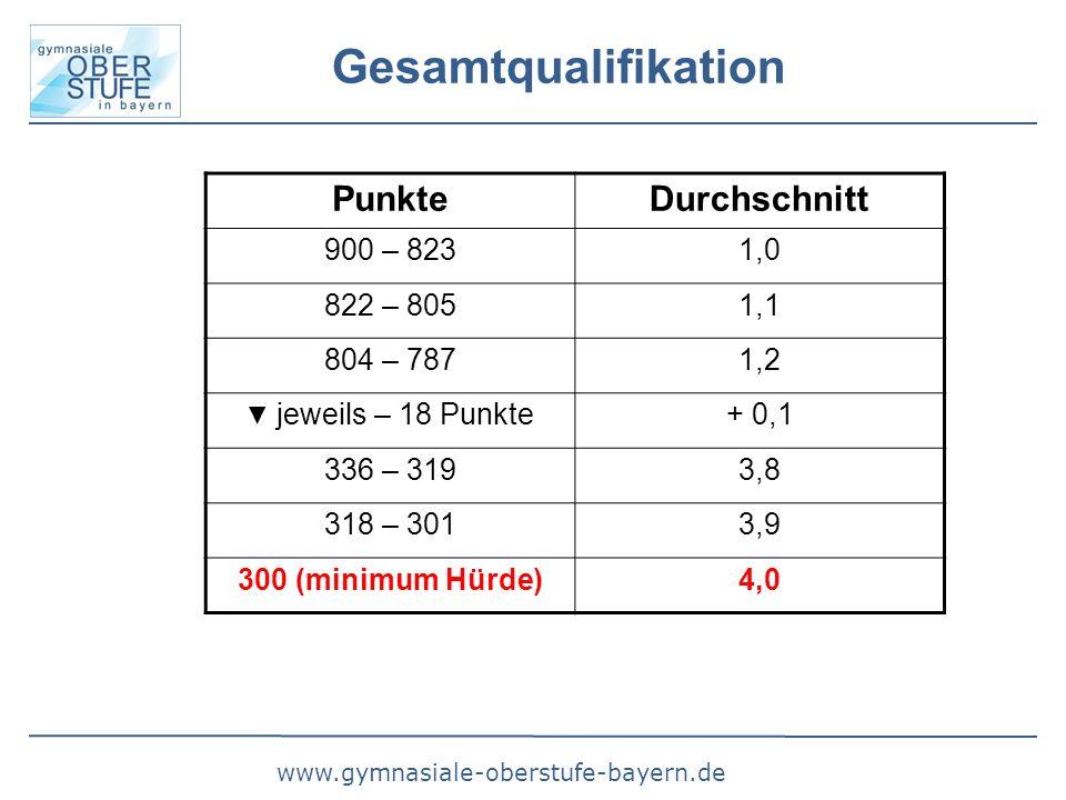www.gymnasiale-oberstufe-bayern.de Gesamtqualifikation PunkteDurchschnitt 900 – 8231,0 822 – 8051,1 804 – 7871,2 ▼ jeweils – 18 Punkte + 0,1 336 – 3193,8 318 – 3013,9 300 (minimum Hürde)4,0