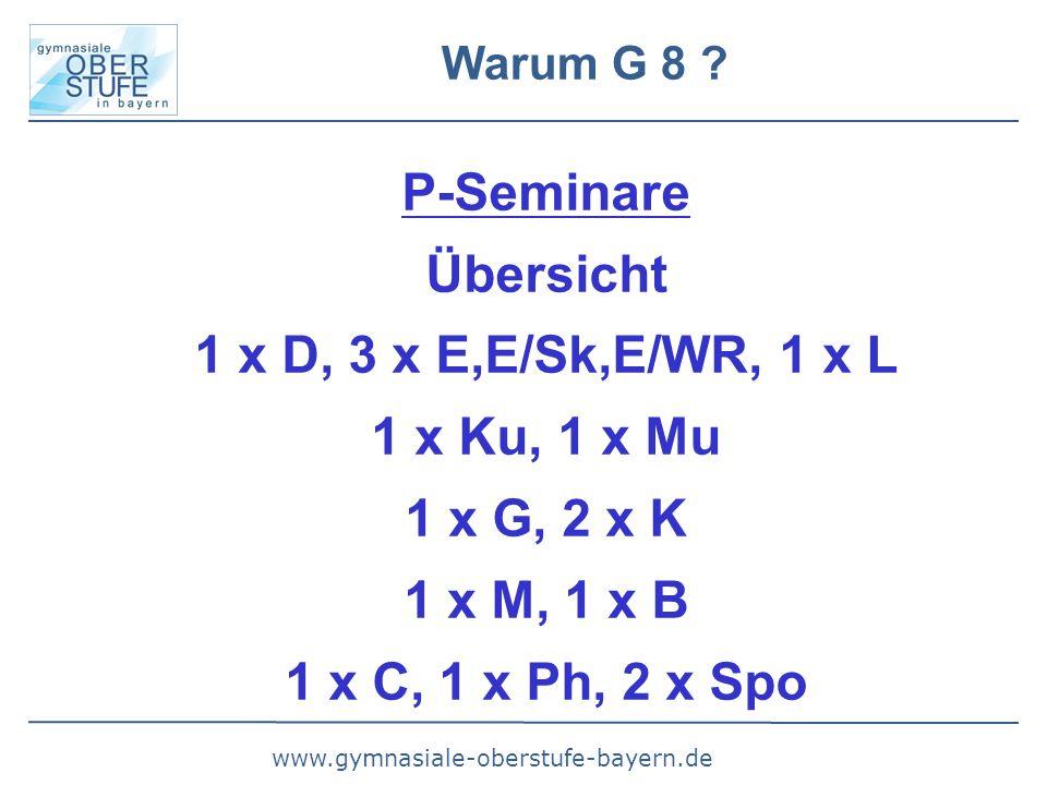 www.gymnasiale-oberstufe-bayern.de Warum G 8 ? P-Seminare Übersicht 1 x D, 3 x E,E/Sk,E/WR, 1 x L 1 x Ku, 1 x Mu 1 x G, 2 x K 1 x M, 1 x B 1 x C, 1 x