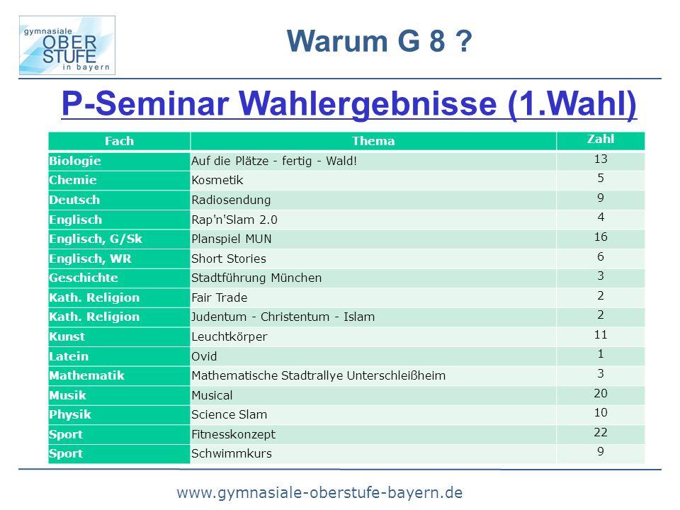 www.gymnasiale-oberstufe-bayern.de Warum G 8 ? P-Seminar Wahlergebnisse (1.Wahl)  FachThema Zahl BiologieAuf die Plätze - fertig - Wald! 13 ChemieKo