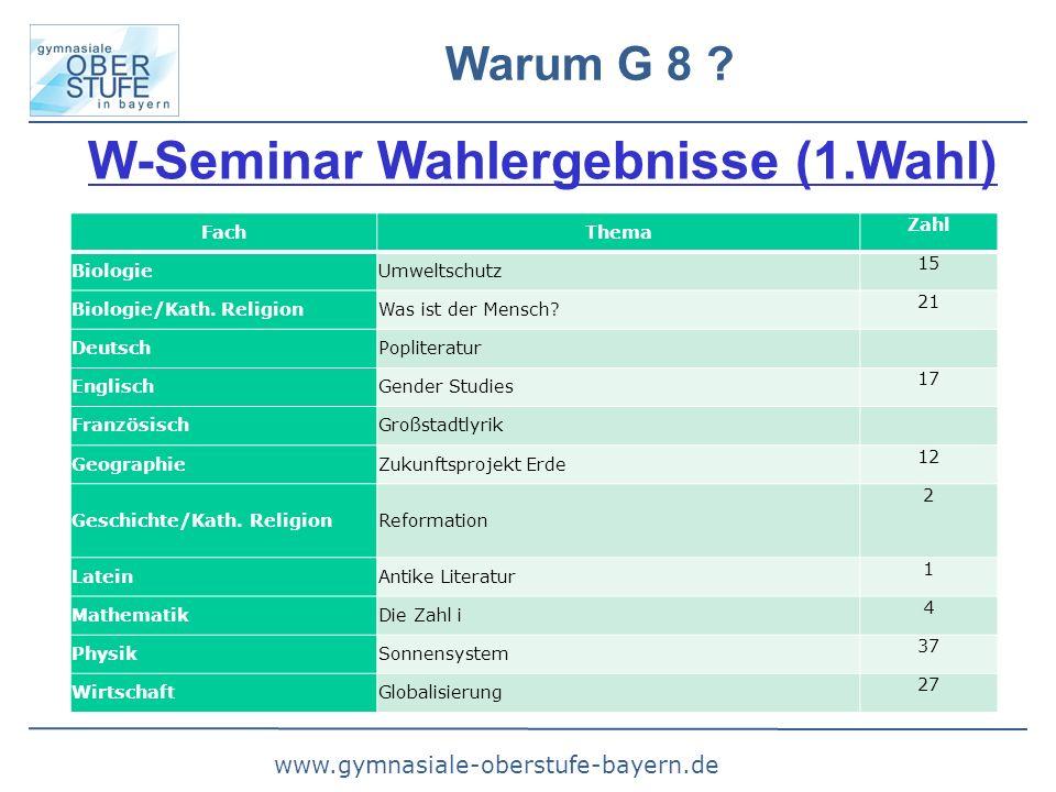 www.gymnasiale-oberstufe-bayern.de Warum G 8 ? W-Seminar Wahlergebnisse (1.Wahl)  FachThema Zahl BiologieUmweltschutz 15 Biologie/Kath. ReligionWas