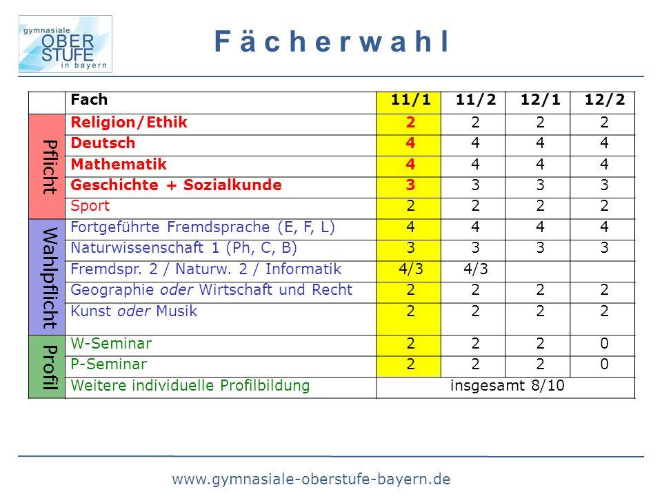 www.gymnasiale-oberstufe-bayern.de F ä c h e r w a h l Fach11/111/212/112/2 Pflicht Religion/Ethik2222 Deutsch4444 Mathematik4444 Geschichte + Sozialkunde3333 Sport2222 Wahlpflicht Fortgeführte Fremdsprache (E, F, L)4444 Naturwissenschaft 1 (Ph, C, B)3333 Fremdspr.