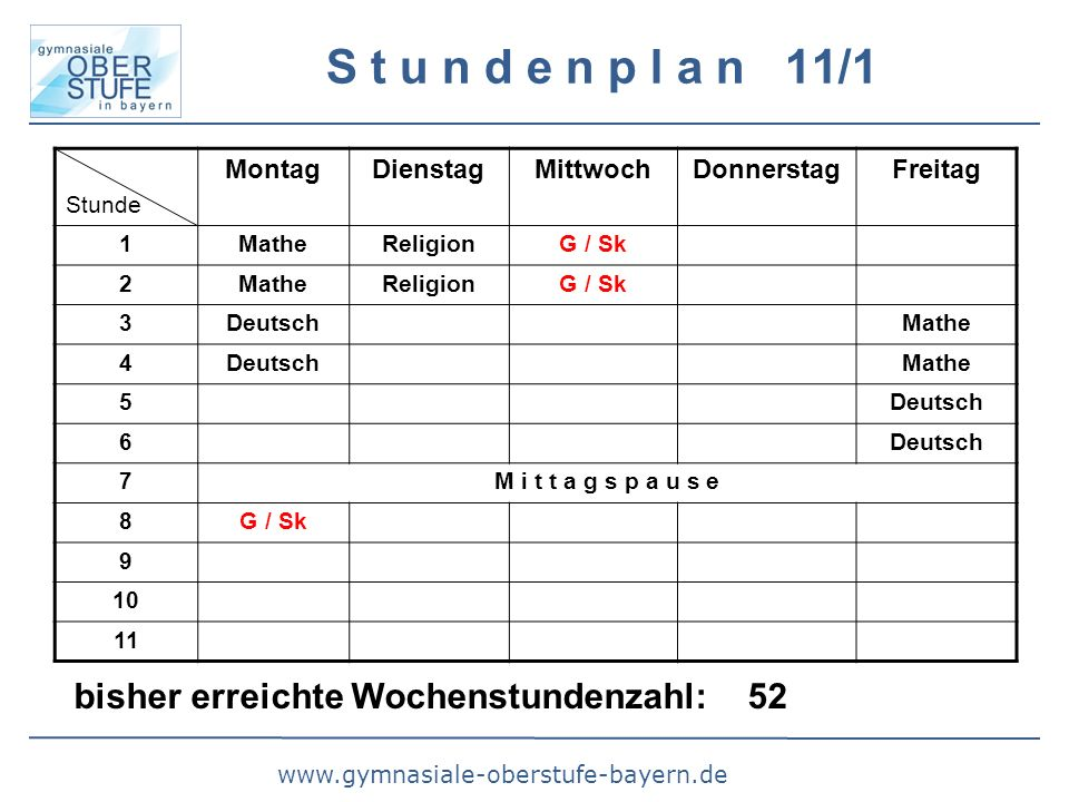S t u n d e n p l a n 11/1 Stunde MontagDienstagMittwochDonnerstagFreitag 1MatheReligionG / Sk 2MatheReligionG / Sk 3DeutschMathe 4DeutschMathe 5Deutsch 6 7M i t t a g s p a u s e 8G / Sk bisher erreichte Wochenstundenzahl: 52