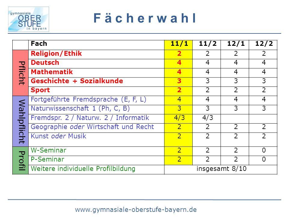 www.gymnasiale-oberstufe-bayern.de F ä c h e r w a h l Fach11/111/212/112/2 Pflicht Religion/Ethik2222 Deutsch4444 Mathematik4444 Geschichte + Sozialk