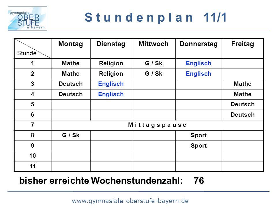 www.gymnasiale-oberstufe-bayern.de S t u n d e n p l a n 11/1 Stunde MontagDienstagMittwochDonnerstagFreitag 1MatheReligionG / SkEnglisch 2MatheReligionG / SkEnglisch 3DeutschEnglischMathe 4DeutschEnglischMathe 5Deutsch 6 7M i t t a g s p a u s e 8G / SkSport 9 10 11 bisher erreichte Wochenstundenzahl: 76