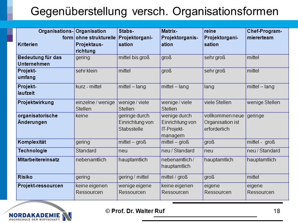 Gegenüberstellung versch. Organisationsformen 18 Organisations- form Kriterien Organisation ohne strukturelle Projektaus- richtung Stabs- Projektorgan