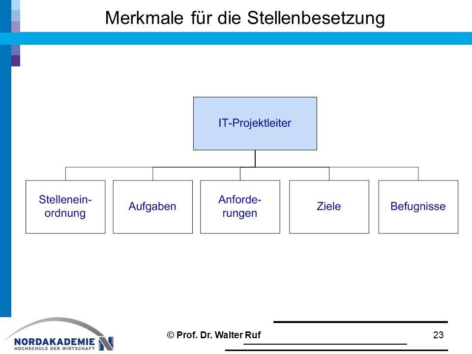 Merkmale für die Stellenbesetzung 23© Prof. Dr. Walter Ruf
