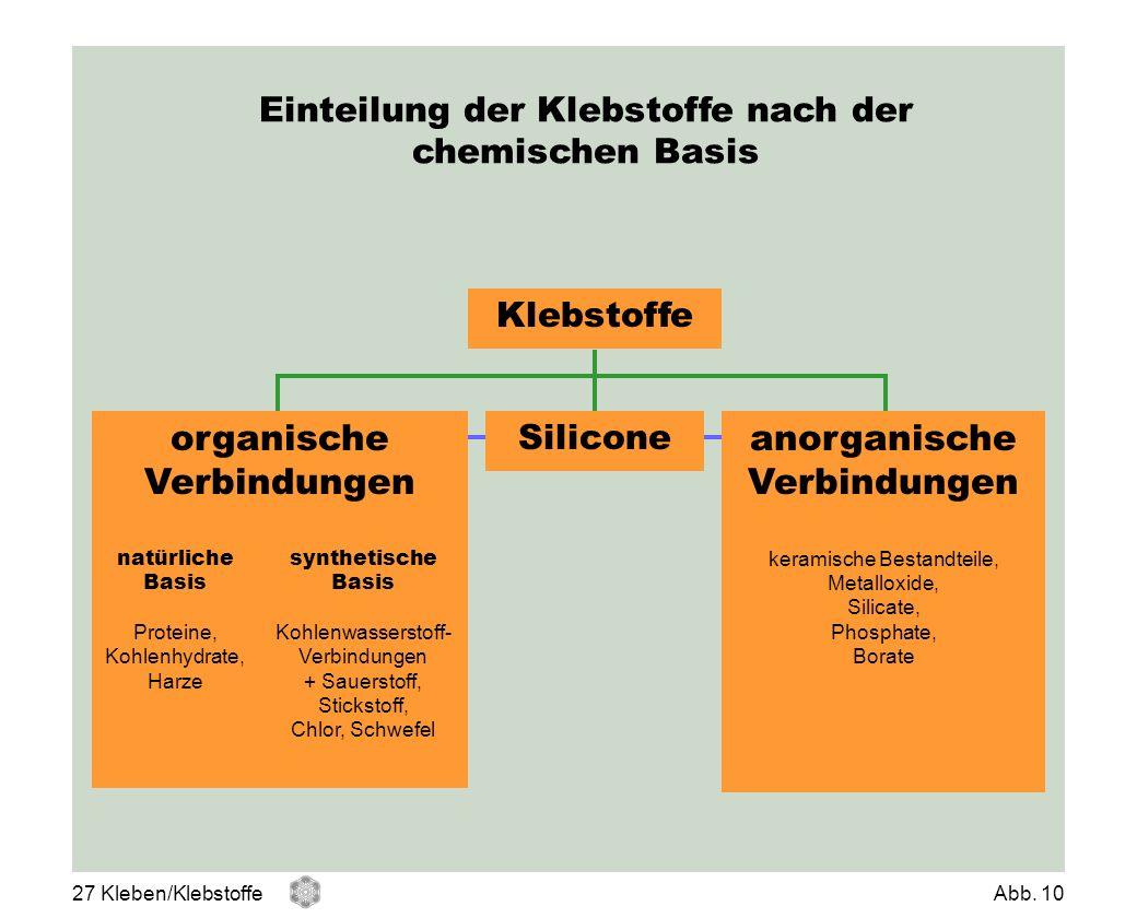 Einteilung der Klebstoffe nach der chemischen Basis organische Verbindungen Klebstoffe Silicone anorganische Verbindungen natürliche Basis Proteine, K