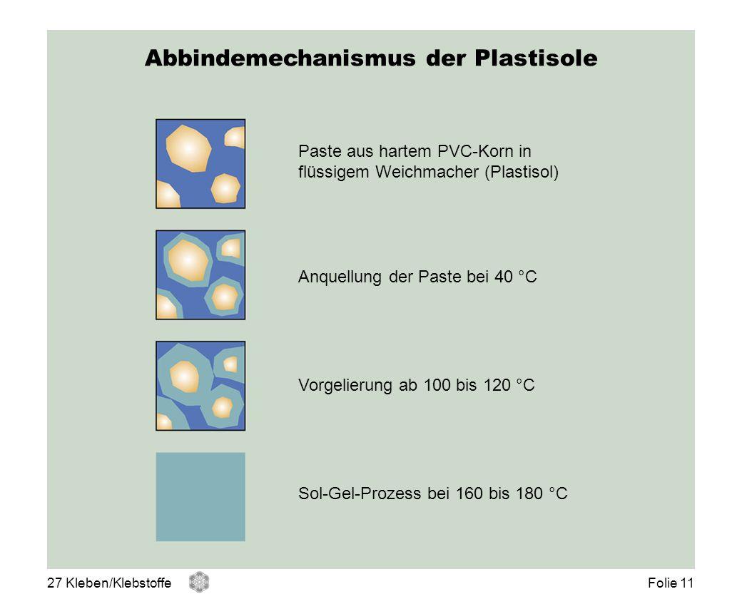 Abbindemechanismus der Plastisole Paste aus hartem PVC-Korn in flüssigem Weichmacher (Plastisol) Anquellung der Paste bei 40 °C Vorgelierung ab 100 bi