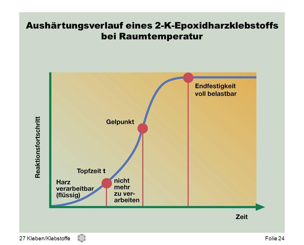 Aushärtungsverlauf eines 2-K-Epoxidharzklebstoffs bei Raumtemperatur 27 Kleben/KlebstoffeFolie 24