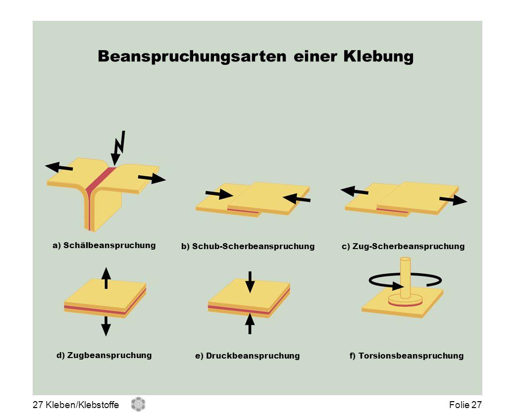 Beanspruchungsarten einer Klebung a) Schälbeanspruchung b) Schub-Scherbeanspruchungc) Zug-Scherbeanspruchung d) Zugbeanspruchung e) Druckbeanspruchung