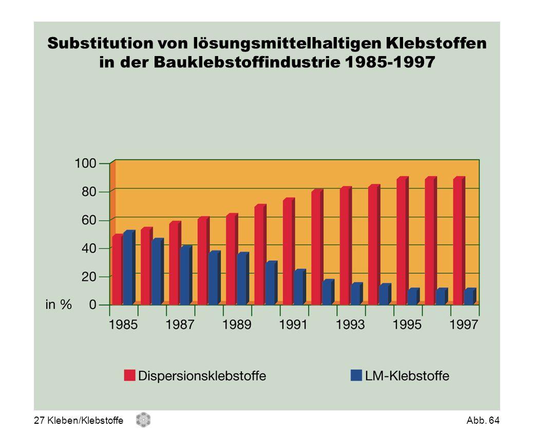 Substitution von lösungsmittelhaltigen Klebstoffen in der Bauklebstoffindustrie 1985-1997 27 Kleben/KlebstoffeAbb. 64