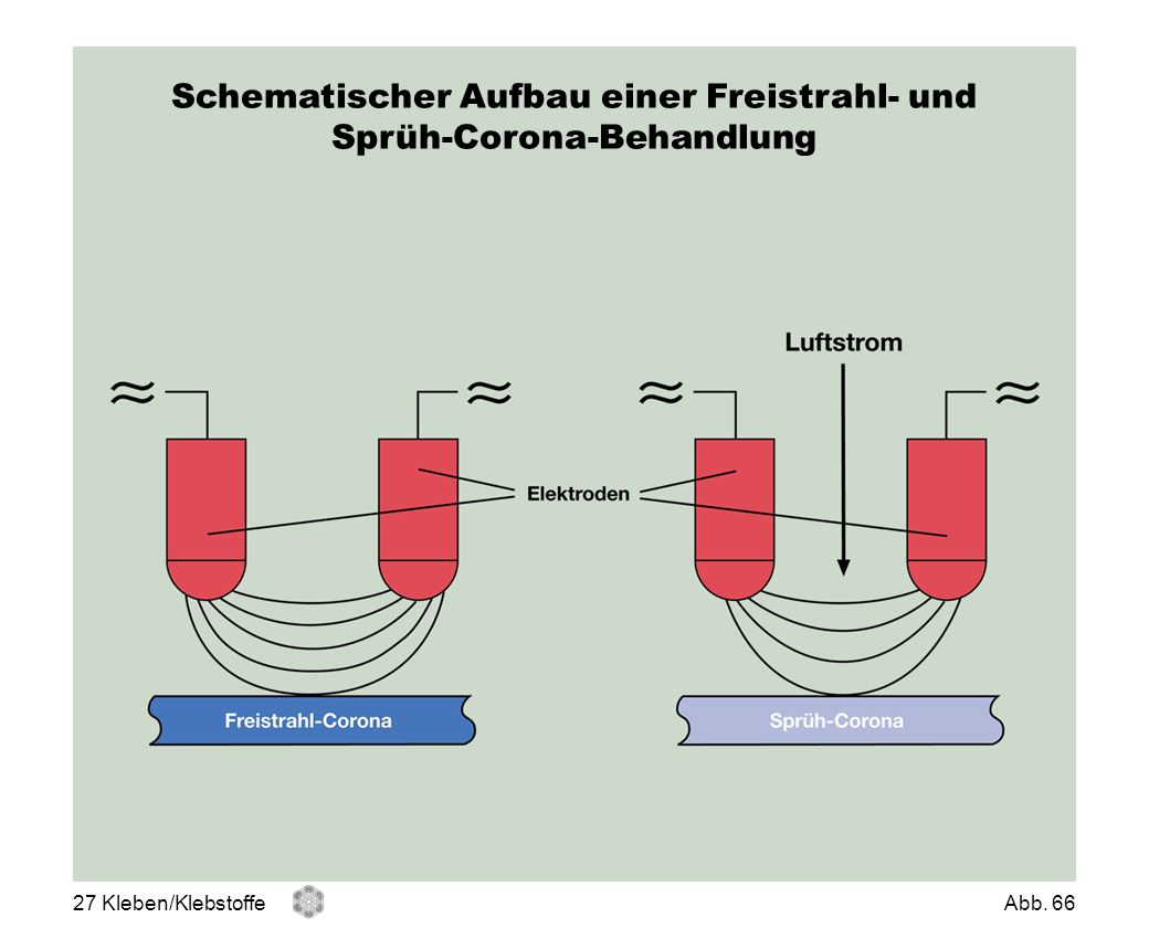 Schematischer Aufbau einer Freistrahl- und Sprüh-Corona-Behandlung 27 Kleben/KlebstoffeAbb. 66
