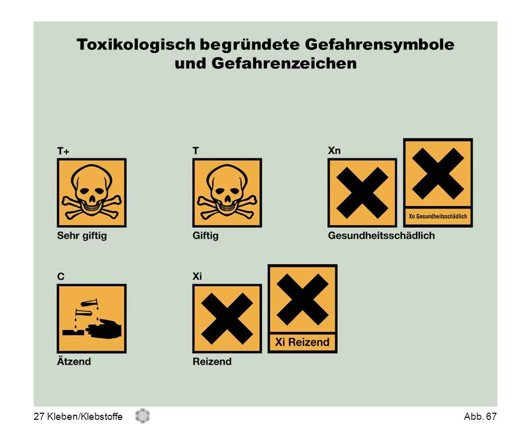 Toxikologisch begründete Gefahrensymbole und Gefahrenzeichen 27 Kleben/KlebstoffeAbb. 67