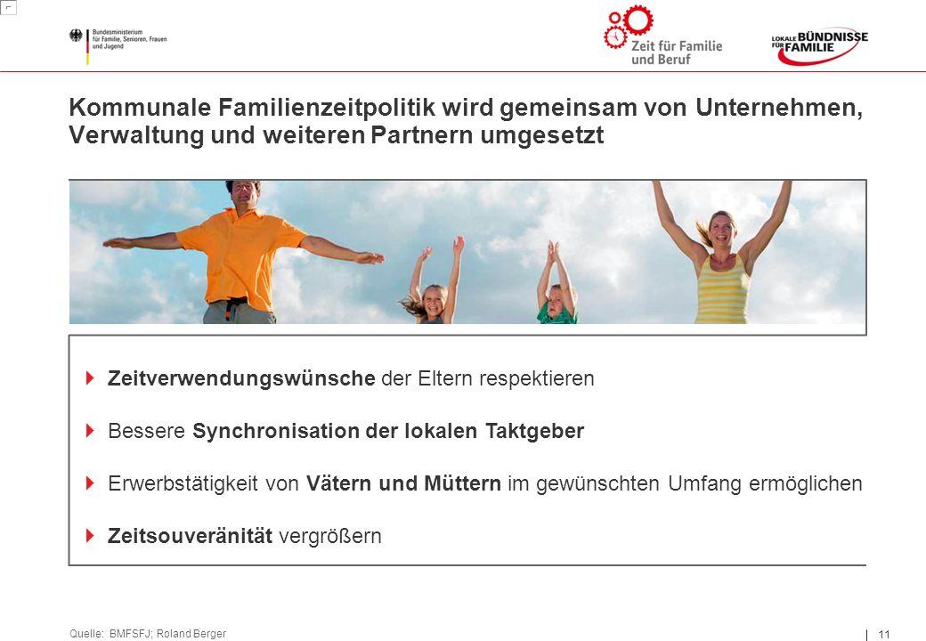 11 Kommunale Familienzeitpolitik wird gemeinsam von Unternehmen, Verwaltung und weiteren Partnern umgesetzt Quelle: BMFSFJ; Roland Berger  Zeitverwendungswünsche der Eltern respektieren  Bessere Synchronisation der lokalen Taktgeber  Erwerbstätigkeit von Vätern und Müttern im gewünschten Umfang ermöglichen  Zeitsouveränität vergrößern