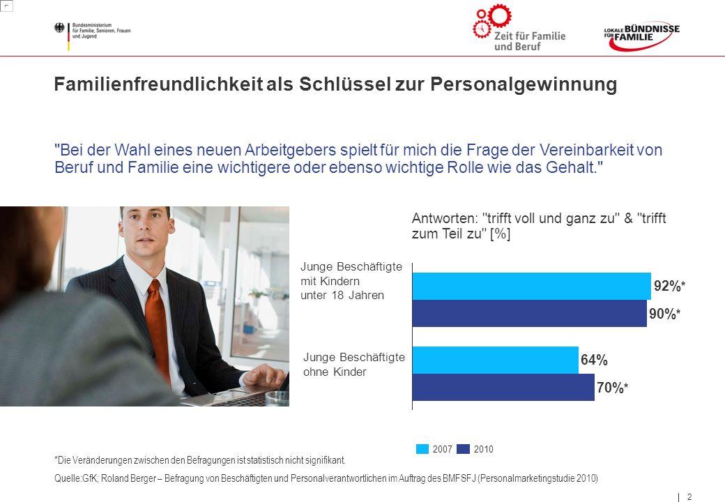 2 2 Familienfreundlichkeit als Schlüssel zur Personalgewinnung *Die Veränderungen zwischen den Befragungen ist statistisch nicht signifikant. 70% * 64