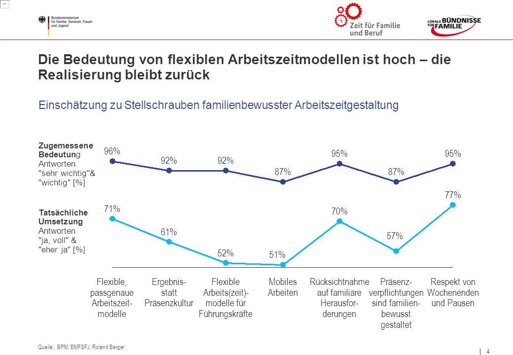 4 4 Die Bedeutung von flexiblen Arbeitszeitmodellen ist hoch – die Realisierung bleibt zurück Einschätzung zu Stellschrauben familienbewusster Arbeits