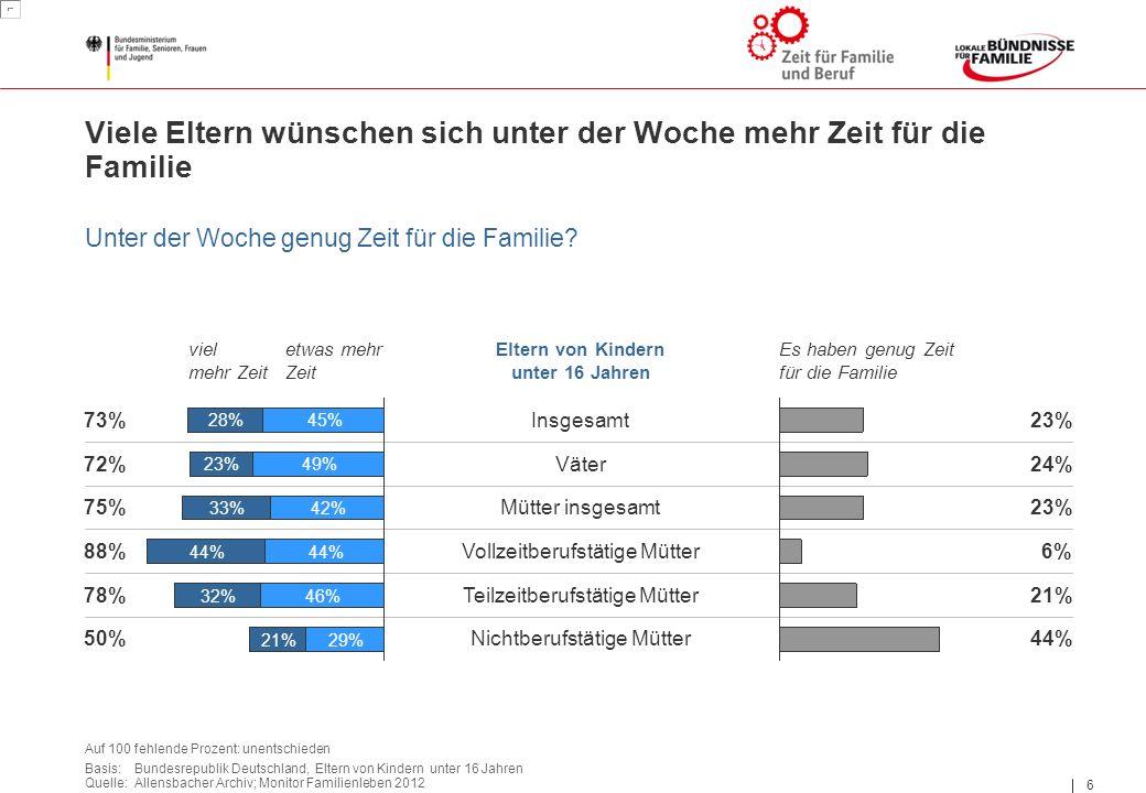 6 6 Basis: Bundesrepublik Deutschland, Eltern von Kindern unter 16 Jahren Quelle: Allensbacher Archiv; Monitor Familienleben 2012 Auf 100 fehlende Prozent: unentschieden Insgesamt Väter Mütter insgesamt Eltern von Kindern unter 16 Jahren Teilzeitberufstätige Mütter 49% 28%45% 21% 42% 44% 33% 46% 44% 32% 23% 29% Vollzeitberufstätige Mütter viel mehr Zeit etwas mehr Zeit Es haben genug Zeit für die Familie 23% 24% 23% 6% 73% 72% 75% 88% Nichtberufstätige Mütter50% 78% 44% 21% Viele Eltern wünschen sich unter der Woche mehr Zeit für die Familie Unter der Woche genug Zeit für die Familie