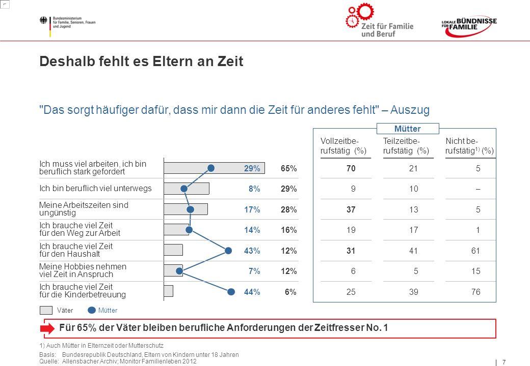 7 7 Basis: Bundesrepublik Deutschland, Eltern von Kindern unter 18 Jahren Quelle: Allensbacher Archiv; Monitor Familienleben 2012 VäterMütter 1) Auch Mütter in Elternzeit oder Mutterschutz 29% 8% 44% 7% 17% 14% 43% 65% 29% 12% 6% 28% 16% 12% Vollzeitbe- rufstätig (%) Teilzeitbe- rufstätig (%) Nicht be- rufstätig 1) (%) 70215 37135 19171 314161 6515 253976 910– Ich muss viel arbeiten, ich bin beruflich stark gefordert Ich bin beruflich viel unterwegs Meine Arbeitszeiten sind ungünstig Ich brauche viel Zeit für den Weg zur Arbeit Ich brauche viel Zeit für den Haushalt Meine Hobbies nehmen viel Zeit in Anspruch Ich brauche viel Zeit für die Kinderbetreuung Deshalb fehlt es Eltern an Zeit Mütter Das sorgt häufiger dafür, dass mir dann die Zeit für anderes fehlt – Auszug Für 65% der Väter bleiben berufliche Anforderungen der Zeitfresser No.
