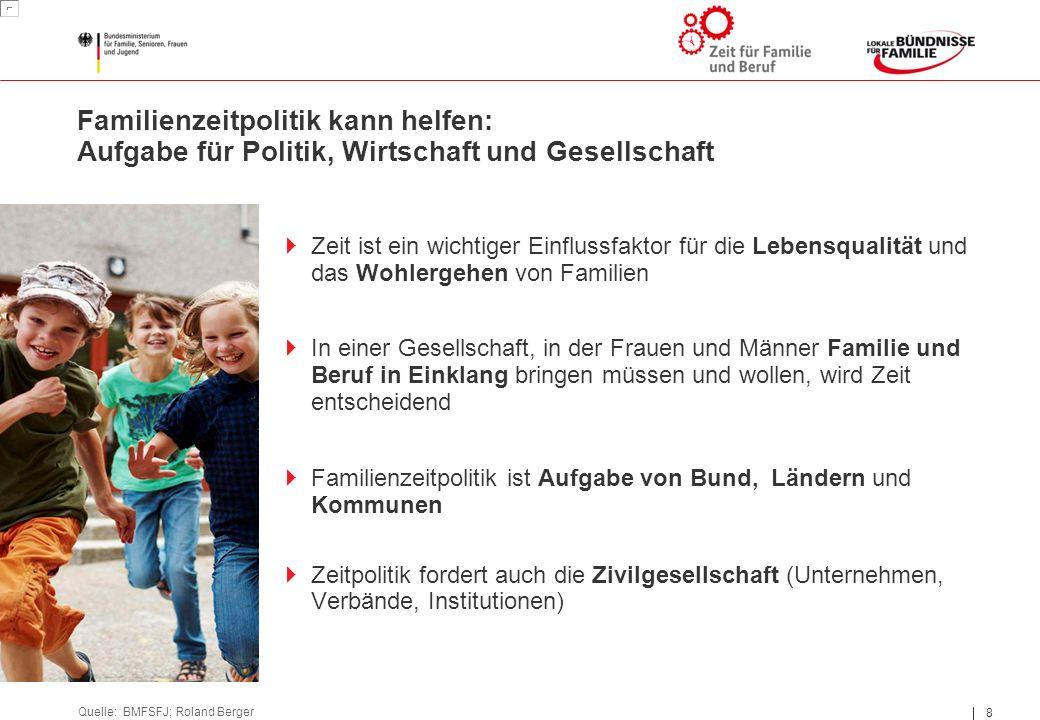 8 8 Familienzeitpolitik kann helfen: Aufgabe für Politik, Wirtschaft und Gesellschaft Quelle: BMFSFJ; Roland Berger  Zeit ist ein wichtiger Einflussf