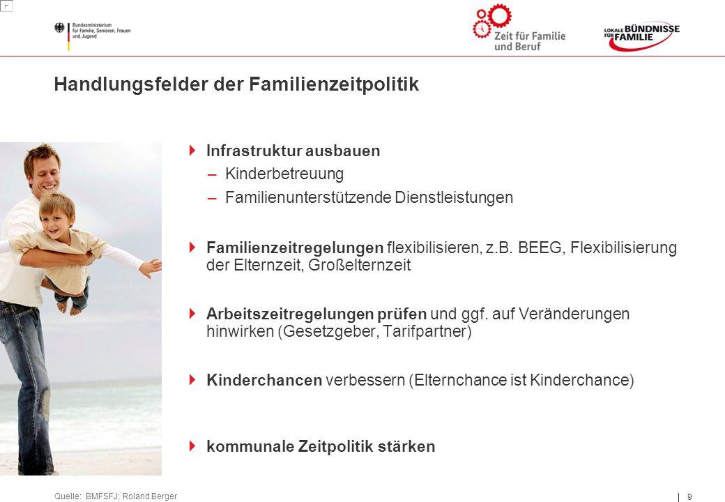 9 9 Handlungsfelder der Familienzeitpolitik Quelle: BMFSFJ; Roland Berger  Familienzeitregelungen flexibilisieren, z.B. BEEG, Flexibilisierung der El