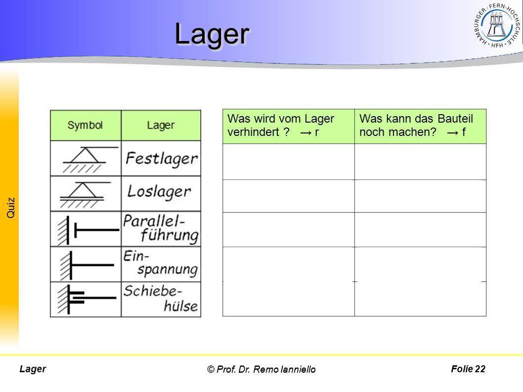 Quiz © Prof. Dr. Remo IannielloLagerFolie 22 LagerLager Was wird vom Lager verhindert ? → r Was kann das Bauteil noch machen? → f Bewegung in x-Richtg