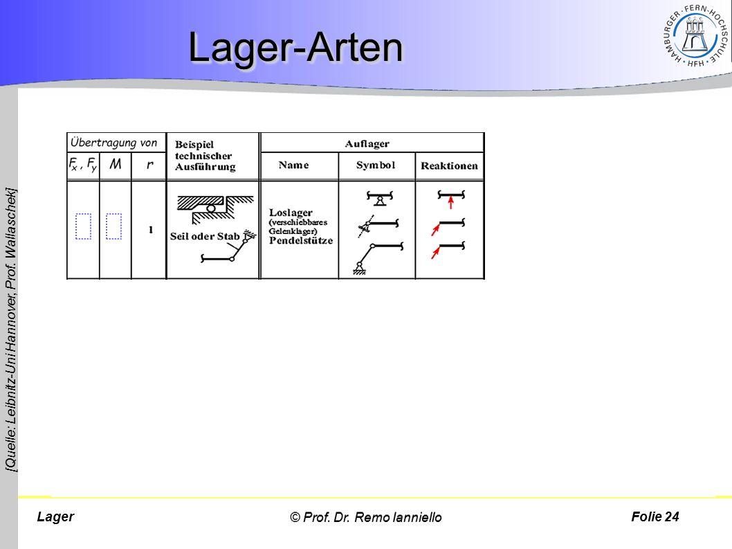 Lager Lager-ArtenLager-Arten Folie 24 [Quelle: Leibnitz-Uni Hannover, Prof. Wallaschek] © Prof. Dr. Remo Ianniello