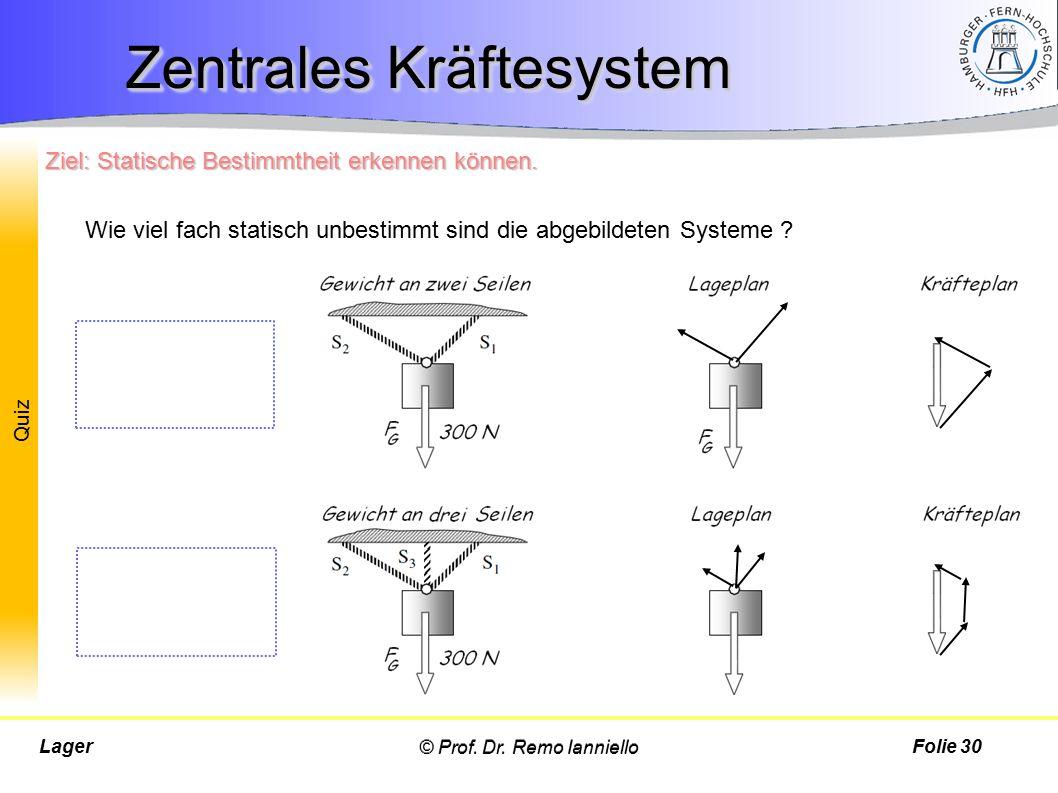 Quiz © Prof. Dr. Remo IannielloLagerFolie 30 Zentrales Kräftesystem Statisch bestimmtes System Statisch 1-fach unbestimmtes System Wie viel fach stati