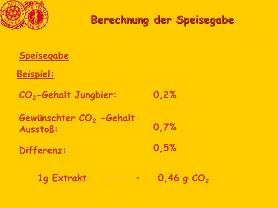Comparasion3 Comparasion6 Berechnung der Speisegabe Speisegabe 1g Extrakt0,46 g CO 2 CO 2 -Gehalt Jungbier:0,2% Gewünschter CO 2 -Gehalt Ausstoß: 0,7% Differenz: 0,5% Beispiel: