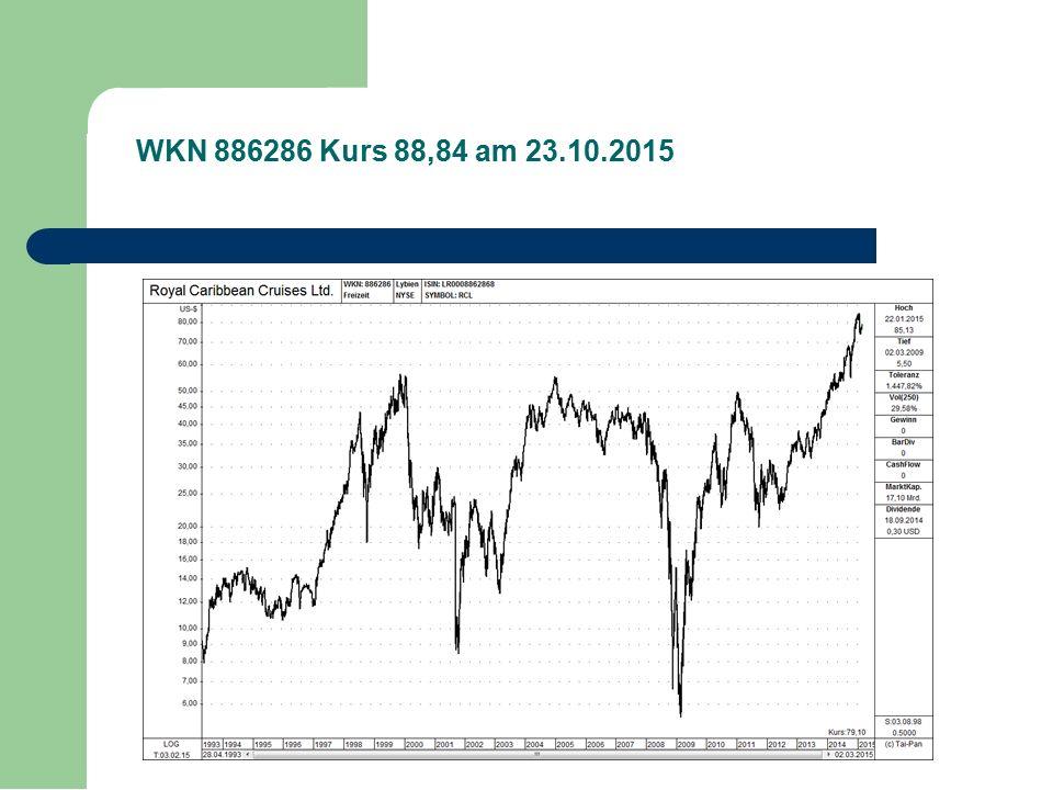 WKN 886286 Kurs 88,84 am 23.10.2015