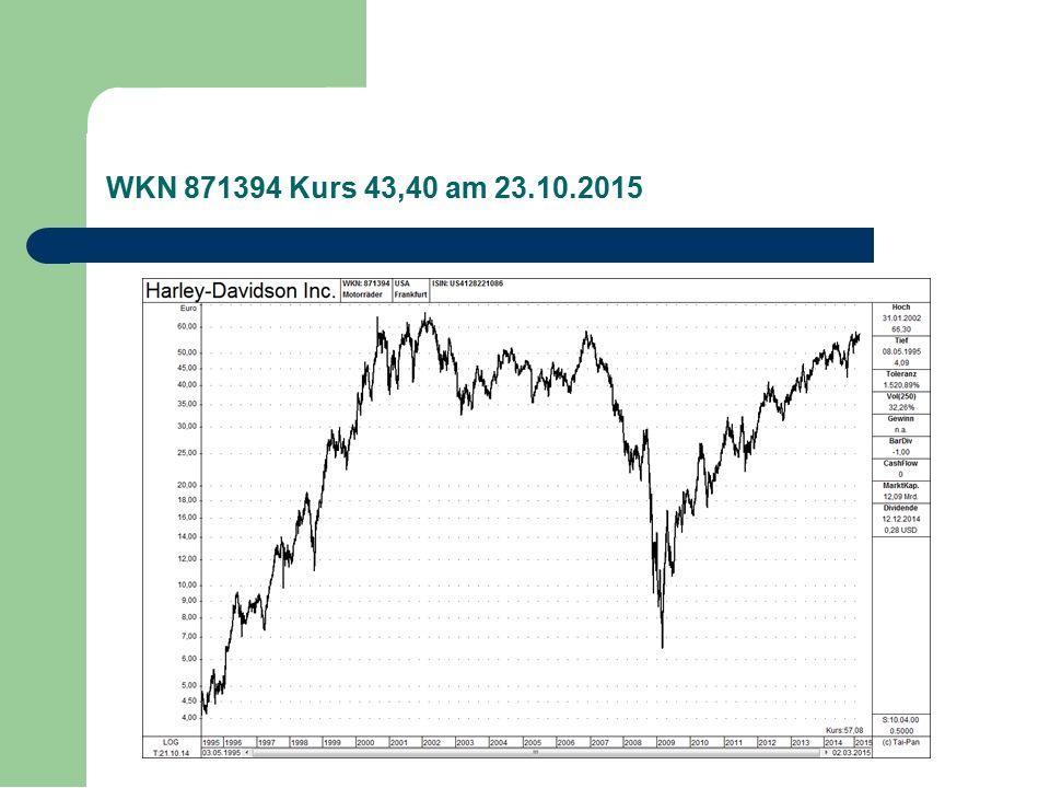 WKN 871394 Kurs 43,40 am 23.10.2015