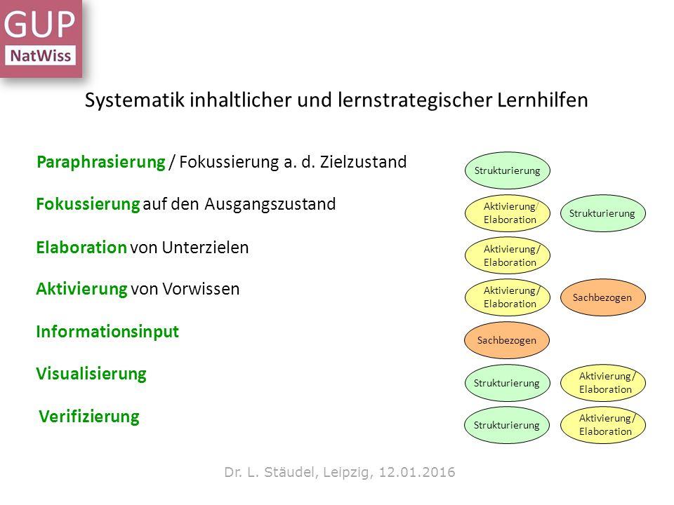 Systematik inhaltlicher und lernstrategischer Lernhilfen Informationsinput Sachbezogen Fokussierung auf den Ausgangszustand Strukturierung Aktivierung