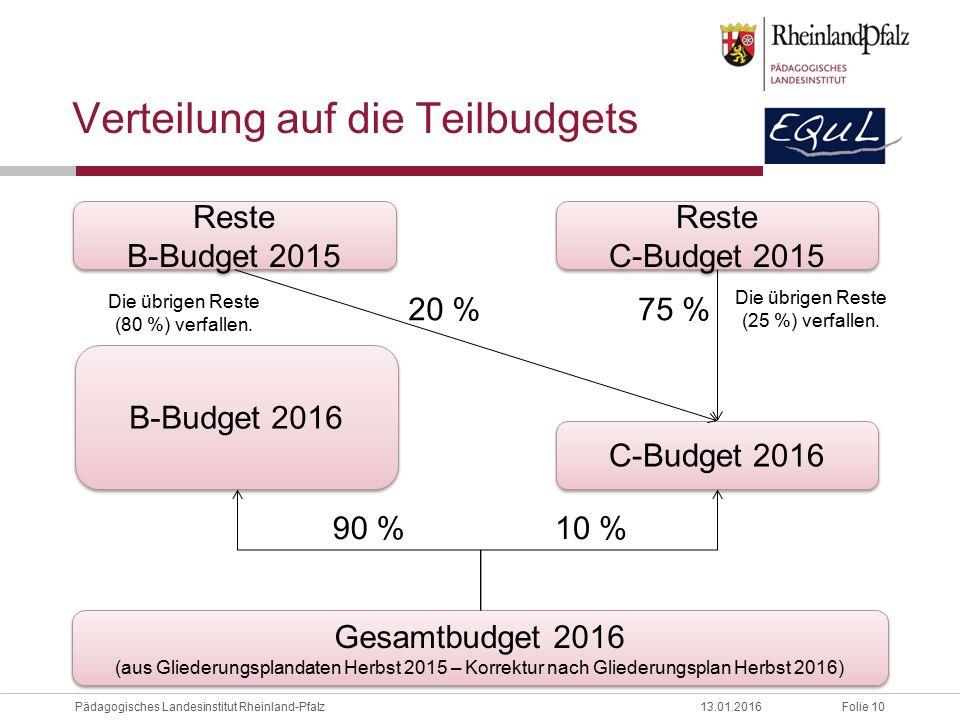Folie 10Pädagogisches Landesinstitut Rheinland-Pfalz13.01.2016 Verteilung auf die Teilbudgets Gesamtbudget 2016 (aus Gliederungsplandaten Herbst 2015 – Korrektur nach Gliederungsplan Herbst 2016) B-Budget 2016 C-Budget 2016 Reste B-Budget 2015 Reste C-Budget 2015 90 %10 % 20 %75 % Die übrigen Reste (25 %) verfallen.