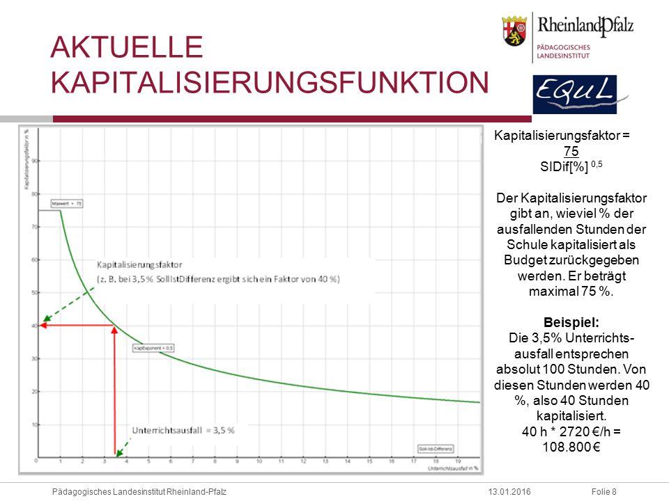Folie 8Pädagogisches Landesinstitut Rheinland-Pfalz13.01.2016 AKTUELLE KAPITALISIERUNGSFUNKTION Kapitalisierungsfaktor = 75 SIDif[%] 0,5 Der Kapitalisierungsfaktor gibt an, wieviel % der ausfallenden Stunden der Schule kapitalisiert als Budget zurückgegeben werden.