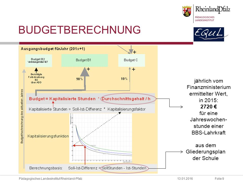 Folie 9Pädagogisches Landesinstitut Rheinland-Pfalz13.01.2016 BUDGETBERECHNUNG aus dem Gliederungsplan der Schule jährlich vom Finanzministerium ermittelter Wert, in 2015: 2720 € für eine Jahreswochen- stunde einer BBS-Lahrkraft