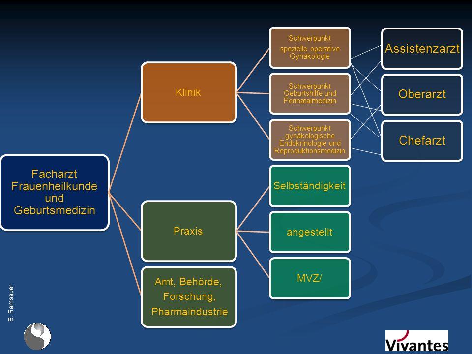 8 Geburtsmedizin Pränatalmedizin Onkologie Kinder- und Jugendgynäkologie EndokrinologieEndoskopie MIC Mamma- chirurgie Plastische Chirurgie Inkontinenz- therapie Beckenboden- rekonstruktion Forschung Reproduktions - medizin