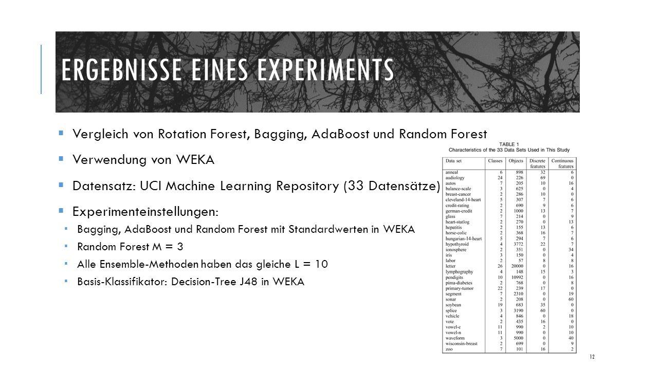 ERGEBNISSE EINES EXPERIMENTS  Vergleich von Rotation Forest, Bagging, AdaBoost und Random Forest  Verwendung von WEKA  Datensatz: UCI Machine Learning Repository (33 Datensätze)  Experimenteinstellungen:  Bagging, AdaBoost und Random Forest mit Standardwerten in WEKA  Random Forest M = 3  Alle Ensemble-Methoden haben das gleiche L = 10  Basis-Klassifikator: Decision-Tree J48 in WEKA 12