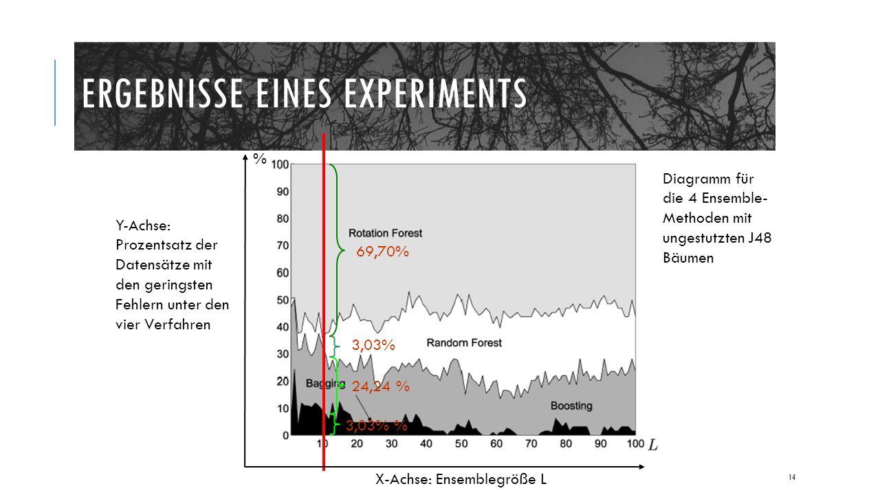 ERGEBNISSE EINES EXPERIMENTS 14 3.03% 24,24 % 3,03% 69,70% 3,03% % X-Achse: Ensemblegröße L Y-Achse: Prozentsatz der Datensätze mit den geringsten Fehlern unter den vier Verfahren Diagramm für die 4 Ensemble- Methoden mit ungestutzten J48 Bäumen %