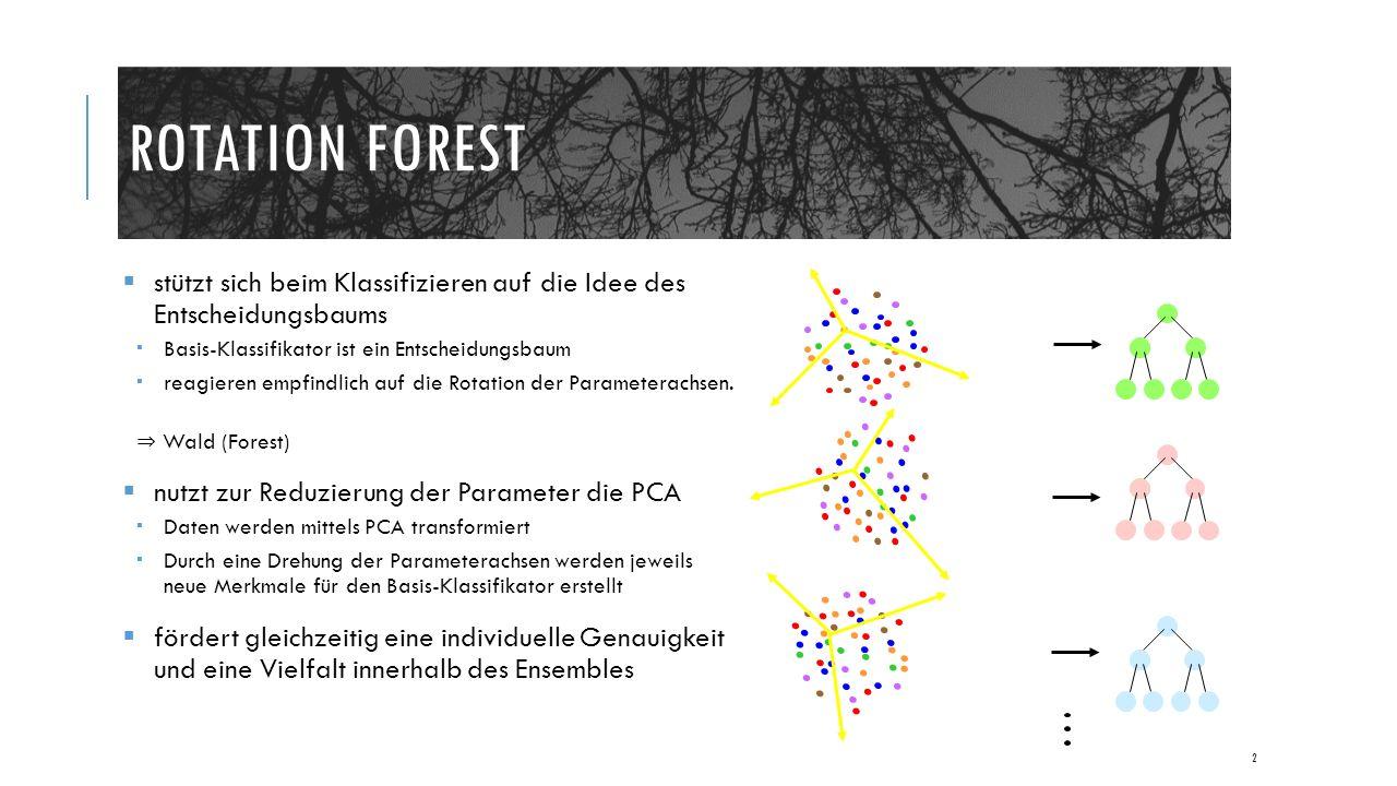 ROTATION FOREST  stützt sich beim Klassifizieren auf die Idee des Entscheidungsbaums  Basis-Klassifikator ist ein Entscheidungsbaum  reagieren empfindlich auf die Rotation der Parameterachsen.