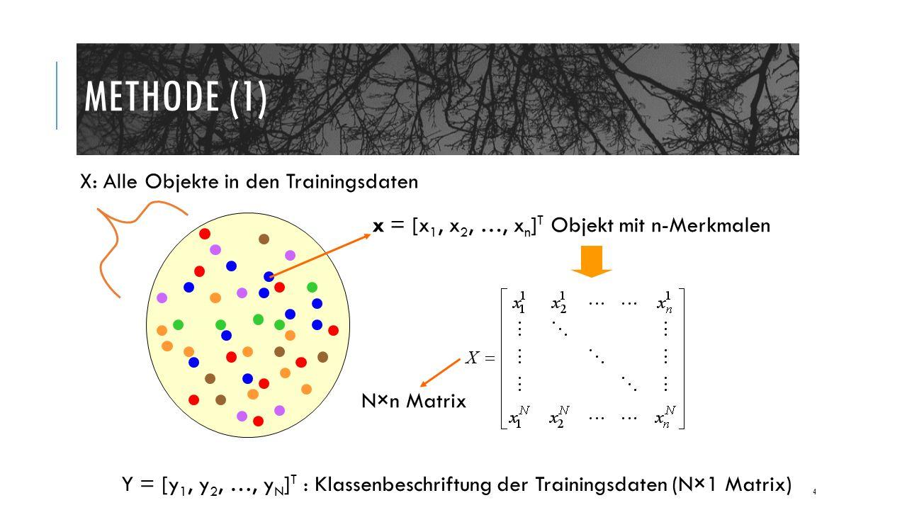 METHODE (1) 4 X: Alle Objekte in den Trainingsdaten x = [x 1, x 2, …, x n ] T Objekt mit n-Merkmalen N×n Matrix Y = [y 1, y 2, …, y N ] T : Klassenbeschriftung der Trainingsdaten (N×1 Matrix)