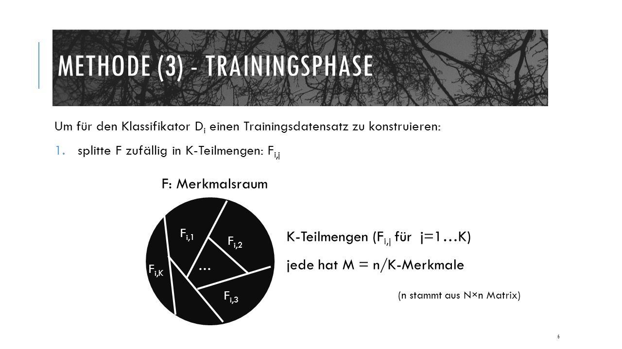 METHODE (3) - TRAININGSPHASE Um für den Klassifikator D i einen Trainingsdatensatz zu konstruieren: 1.splitte F zufällig in K-Teilmengen: F i,j 6 F: Merkmalsraum F i,1 F i,2 F i,3 … F i,K K-Teilmengen (F i,j für j=1…K) jede hat M = n/K-Merkmale (n stammt aus N×n Matrix)