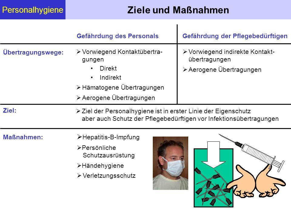 Personalhygiene Händehygiene  Bewirkt Entfernung von Schmutz und damit auch von Keimen.