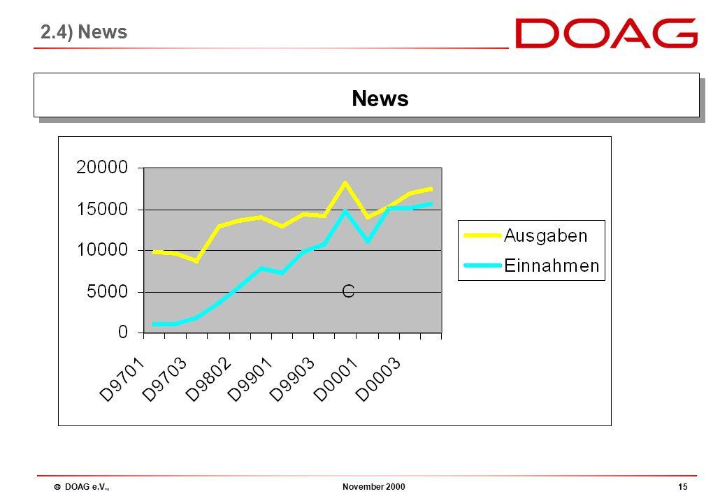  DOAG e.V., November 200015 2.4) News News