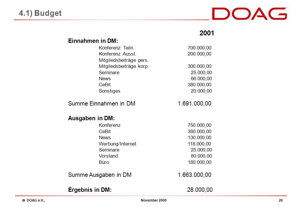  DOAG e.V., November 200026 4.1) Budget 2001 Einnahmen in DM: Konferenz Teiln.700.000,00 Konferenz Ausst.200.000,00 Mitgliedsbeiträge pers.