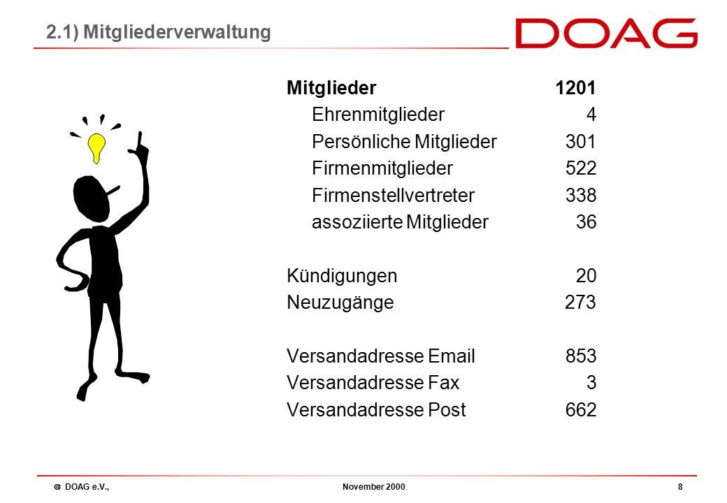  DOAG e.V., November 20009 Mitgliedsbeitrag Korporatives Mitglied 255 Euro Firmenstellvertreter (max.