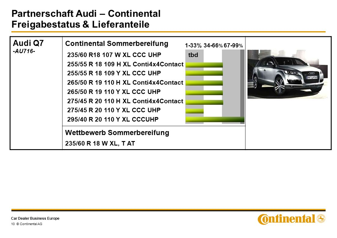 Car Dealer Business Europe Partnerschaft Audi – Continental Freigabestatus & Lieferanteile 10 © Continental AG Audi Q7 -AU716- Continental Sommerbereifung Wettbewerb Sommerbereifung 235/60 R 18 W XL, T AT 1-33%34-66 % 67-99 % 235/60 R18 107 W XL CCC UHP tbd 255/55 R 18 109 H XL Conti4x4Contact 255/55 R 18 109 Y XL CCC UHP 265/50 R 19 110 H XL Conti4x4Contact 265/50 R 19 110 Y XL CCC UHP 275/45 R 20 110 H XL Conti4x4Contact 275/45 R 20 110 Y XL CCC UHP 295/40 R 20 110 Y XL CCCUHP