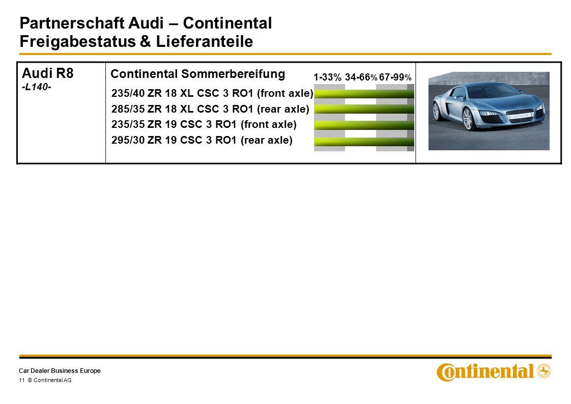 Car Dealer Business Europe Partnerschaft Audi – Continental Freigabestatus & Lieferanteile 11 © Continental AG Audi R8 -L140- Continental Sommerbereifung 235/40 ZR 18 XL CSC 3 RO1 (front axle) 285/35 ZR 18 XL CSC 3 RO1 (rear axle) 235/35 ZR 19 CSC 3 RO1 (front axle) 295/30 ZR 19 CSC 3 RO1 (rear axle) 1-33%34-66 % 67-99 %
