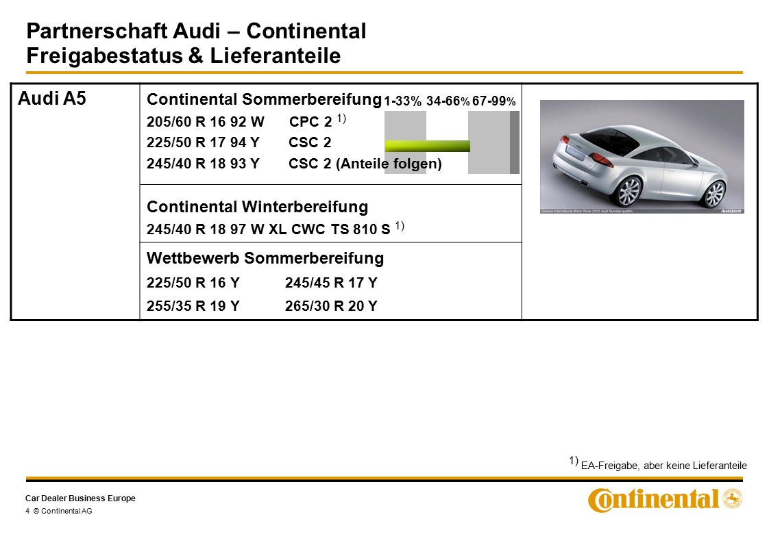 Car Dealer Business Europe Partnerschaft Audi – Continental Freigabestatus & Lieferanteile 5 © Continental AG Audi A6 -C6- Continental Sommerbereifung Continental Winterbereifung 205/60 R 16 96 H XL CWC TS 810 1) 225/55 R 16 99 H XL CWC TS 810 1) 225/50 R 17 98 H XL CWC TS 790 1) 245/40 R 18 97 W XL CWC TS 810 S 1) 205/60 R 16 92 W CPC 2 205/60 R 16 96 W XL CPC 2 225/55 R 16 95 Y CPC 225/55 R 16 99 Y XL CPC 225/50 R 17 94 Y CSC 2 225/50 R 17 98 Y XL CSC 2 245/45 R 17 95 Y CSC 2 1) 245/40 R 17 95 Y CSC 2 1) 245/40 R 17 99 Y XL CSC 2 245/40 R 18 93 Y CSC 2 245/40 R 18 97 Y XL CSC 2 1) 255/35 ZR 19 96 Y XL CSC 3 265/30 ZR 20 94 Y XL CSC 2** 1-33%34-66 % 67-99 % **S-Line Paket 1) EA-Freigabe, aber keine Lieferanteile